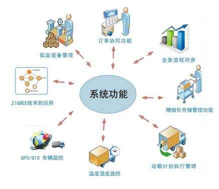 医药行业执行标准——可靠的第三方冷链仓储物流提供商