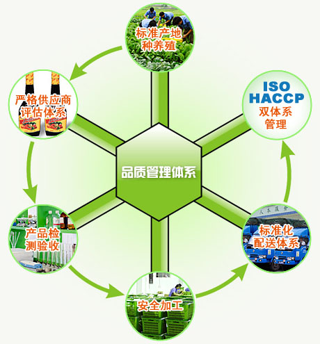 提供高质量的锦茂餐饮食堂承包 长沙专业蔬菜配送公司