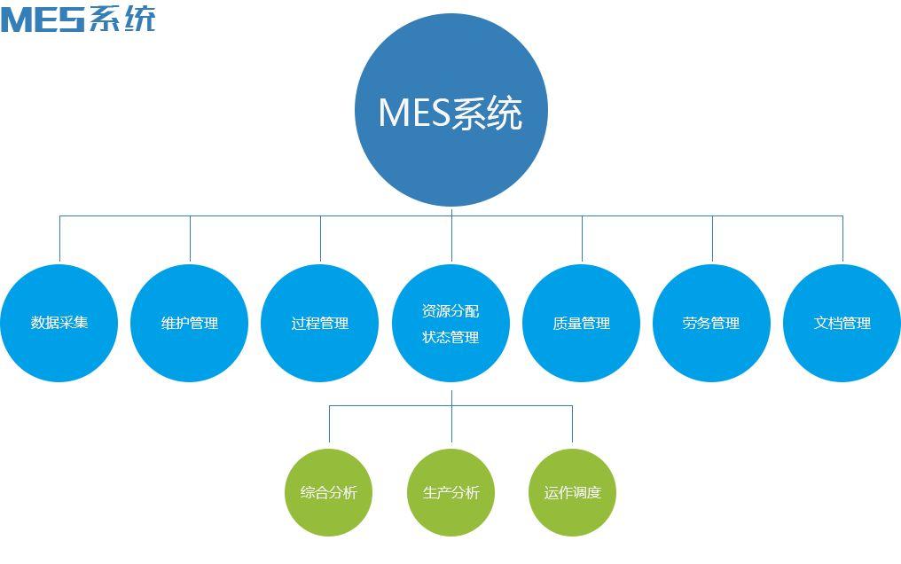 厂家直销的MES系统 深圳性价比高的MES系统哪里买