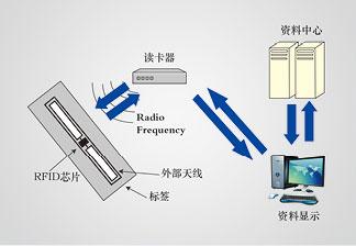 品质可靠的自动选层档案柜RFID推荐 热销档案柜
