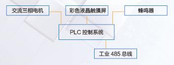 口碑好的PLC触摸屏控制自动选层档案柜_选购PLC触摸屏控制自动选层档案柜优选长诚档案