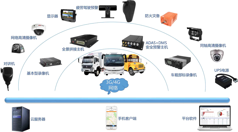 北京校车视频监控系统供应商|深圳校车监控系统厂家