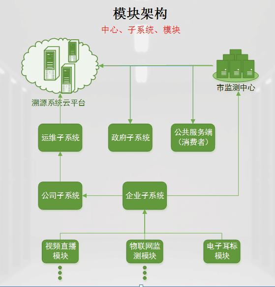 上海溯源系統造價-有品質的打造農產品防偽溯源系統上哪找