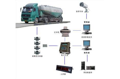 电子汽车衡价格_哪里可以买到优质的电子汽车衡智能称重系统