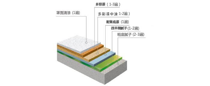 桂林水包砂廠家-長信涂料質量好的水包砂新品上市