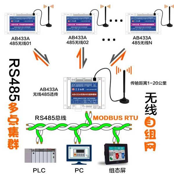 AB433E开关量信号无线传输|无线点对点