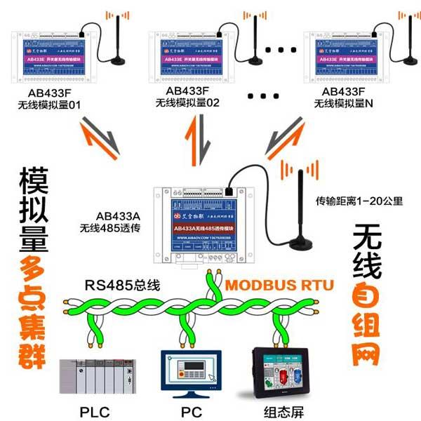模拟量信号点对多无线传输