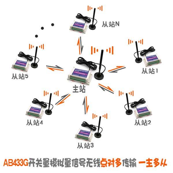 西安口碑好的AB433G模拟量开关量同时无线传输