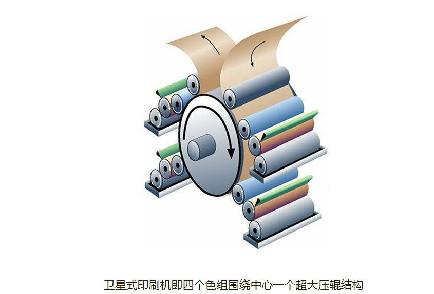 浙江可信赖的柔版印刷机供应商是哪家_卫星式柔版印刷机