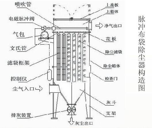 脉冲袋式除尘器的构造
