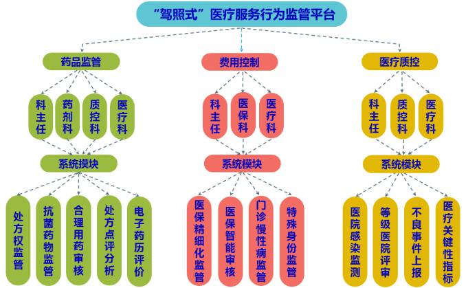 医策好用的智能辅助支持云平台供应,上海医疗软件供应商