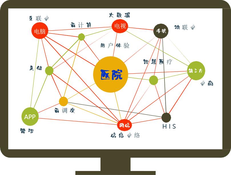 上海医疗系统项目 成都专业智能辅助支持云平台供应
