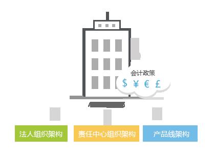 金蝶云价格-遵义可信赖的多组织财务集中管控服务