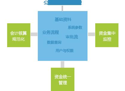 贵阳金蝶财务云多少钱-遵义知名的多组织财务集中管控公司推荐