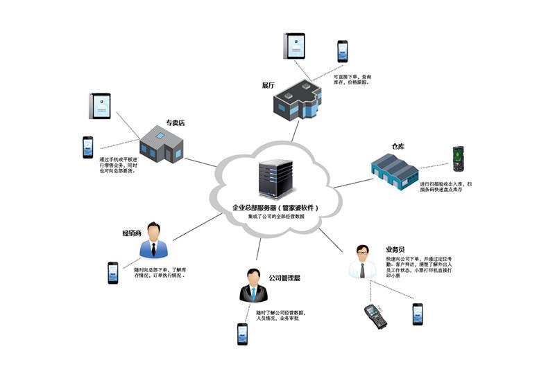 濮阳飞龙软件有保障的管家婆手机版供应-权威的手机软件