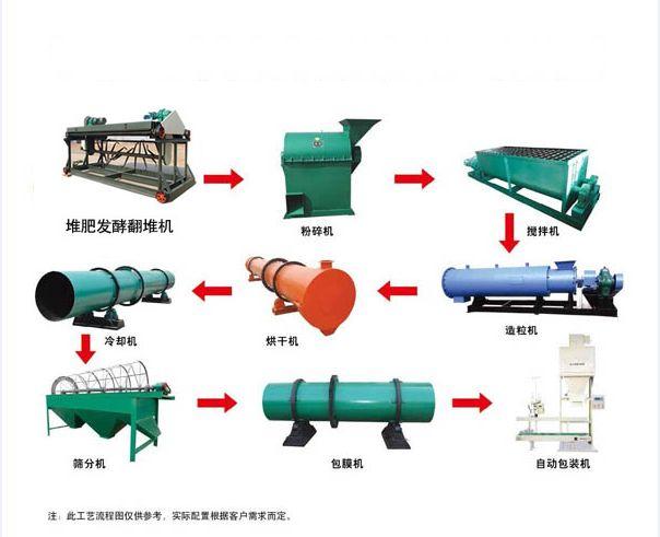 新型有机肥造粒机批发_宏发重工机械提供优惠的新型有机肥造粒机