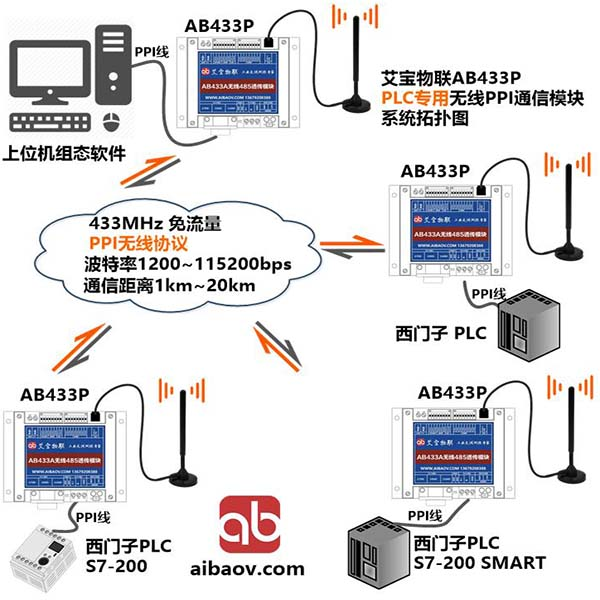 AB433P西门子plc专用PPI无线通信模块