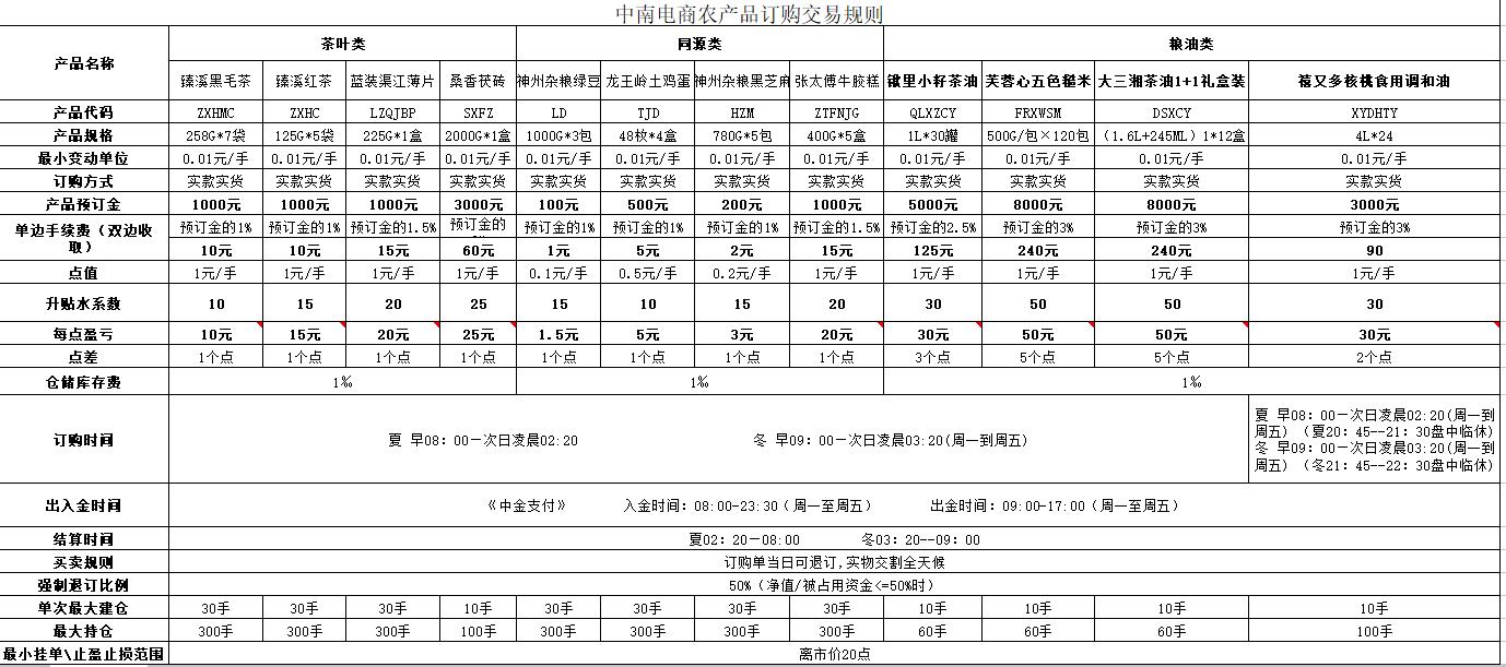中南电商授权服务机构怎么填?开户流程 交易手续费多少