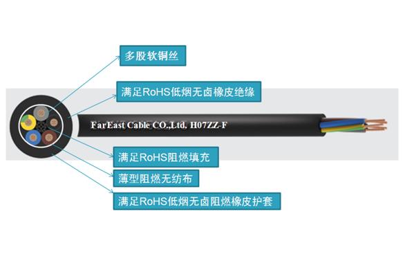 宁波无卤低烟电缆_宁波阻燃电缆生产厂家-远东电缆