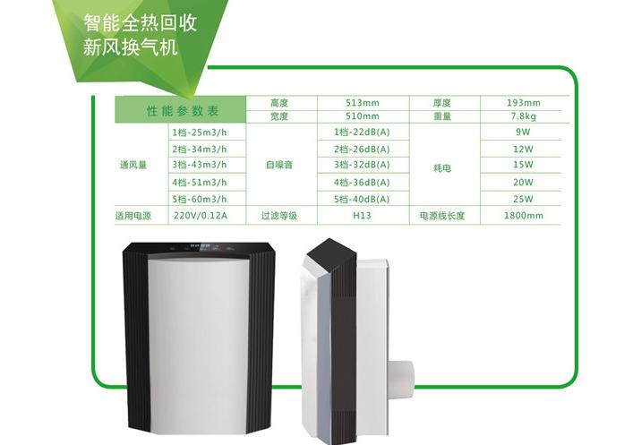 羅賢環保提供劃算的智能全熱回收新風機-徐州新風系統訊息