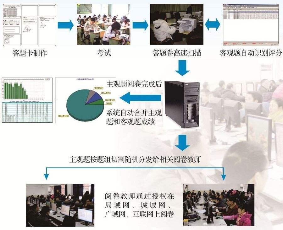 江苏网上阅卷|河北可信赖的网上阅卷软件供应商