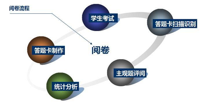 网上阅卷厂商代理-实惠的网上阅卷软件供应