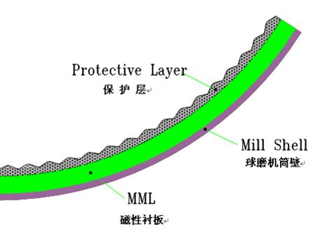 黑龍江磁性襯板-遼寧省優良的磁性襯板服務商