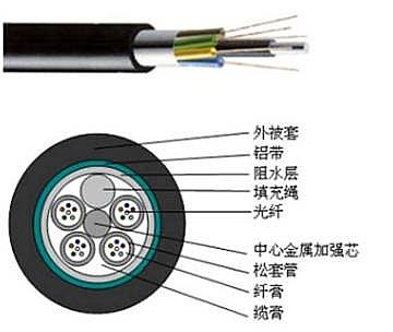 6芯光缆多少钱-在哪能买到新款烽火光缆