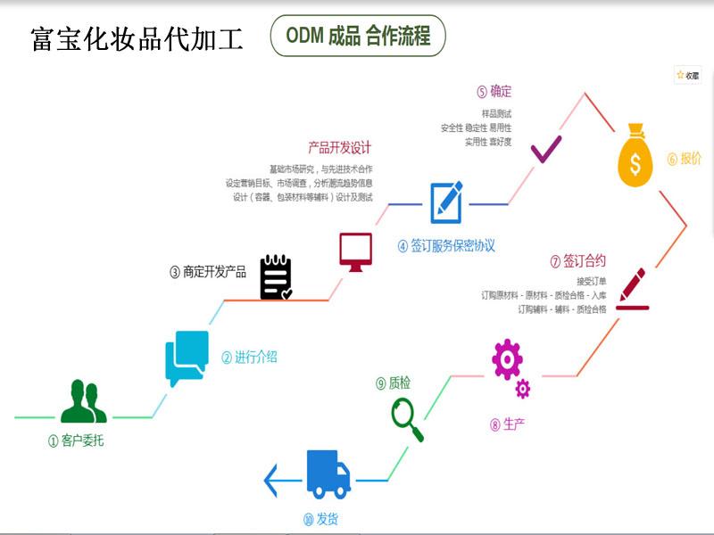 豐胸霜貼牌代加工工廠-廣州口碑好的化妝品代加工廠在哪里