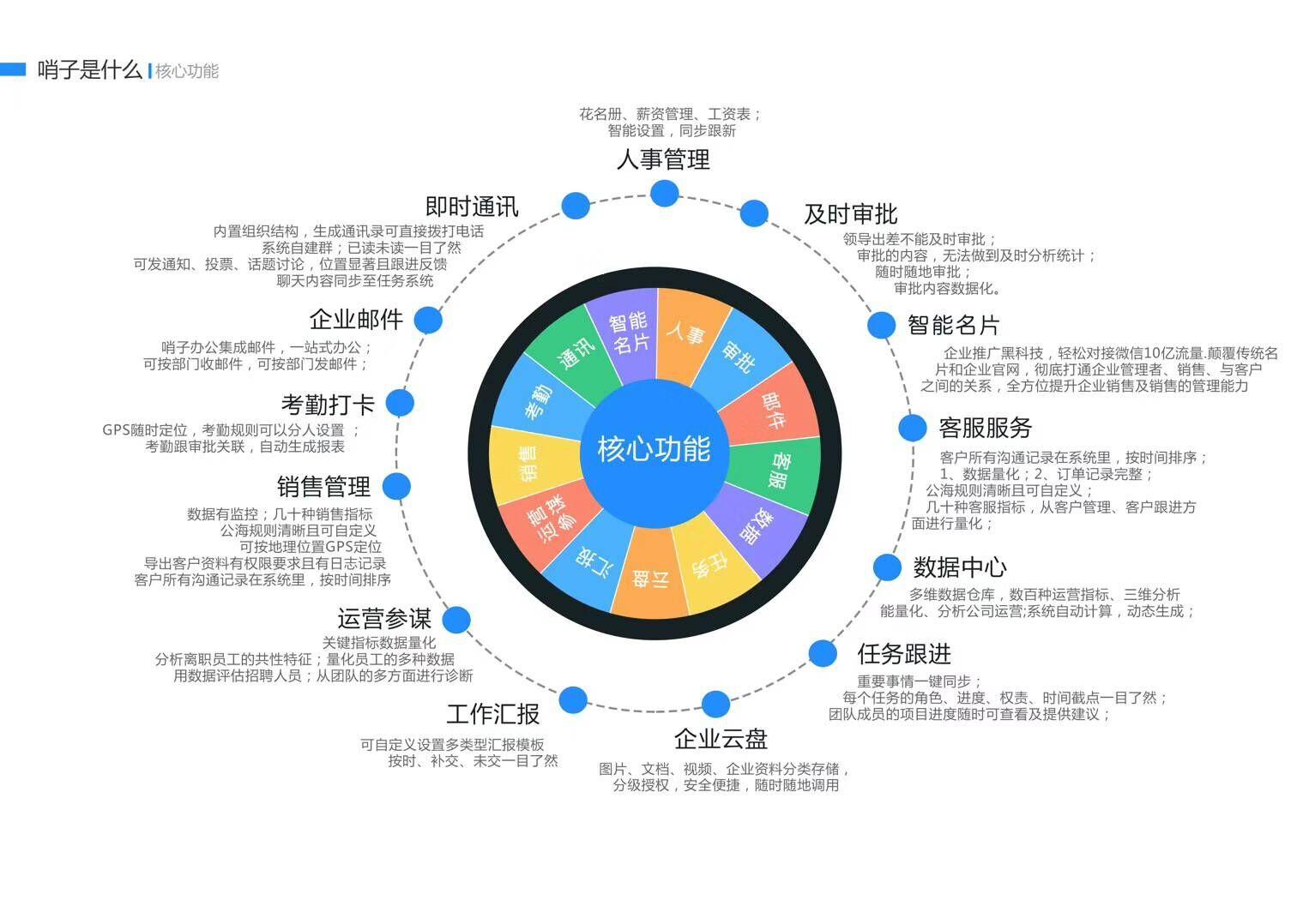 靠谱的哨子办公-打造企业智能CEO哪里有_可信的郑州移动办公