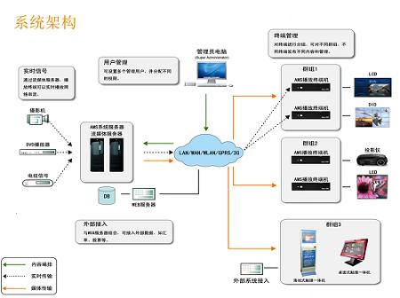 多媒體發布系統哪家好_天津好用的多媒體發布系統供應