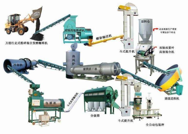 养殖场粪污处理设备厂家|质量好的畜禽粪便处理设备供应