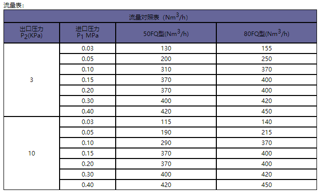 天津FQ系列燃气调压柜调压箱价格行情-供应河北实惠的FQ系列燃气调压柜调压箱