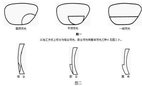 双光镜片品牌|上海视杰供应厂家直销的双焦点眼镜