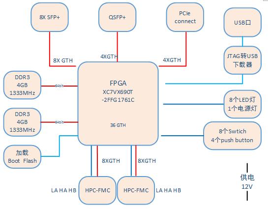 無線電計算平臺-北京專業的XC7VX690T的高速模擬信號計算平臺廠家推薦