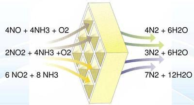 万纯SCR脱硝催化剂 发电机组SCR烟气脱硝用催化剂