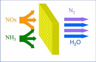 万纯SCR脱硝催化剂 中温脱硝催化剂 高效去除NOX 氮氧化