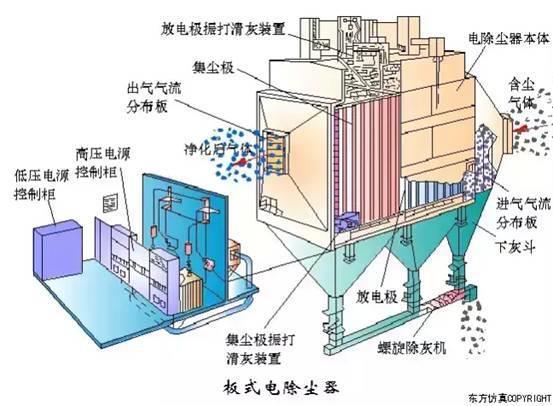 柳州静电除尘器厂家-钦州哪里有高质量的广西静电除尘设备