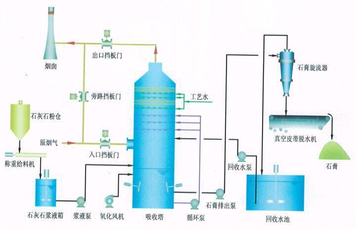 柳州脱硫脱硝设备-广西海之源环保_信誉好的脱硫脱硝设备提供商