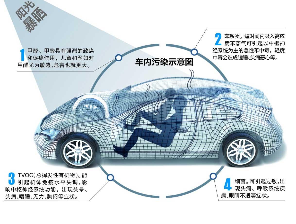 江夏车内除甲醛-提供武汉阿米尔环保优良车内除甲醛