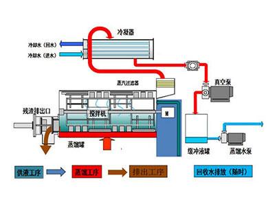 污水处理技术