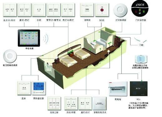 如何選擇rcu客房控製器