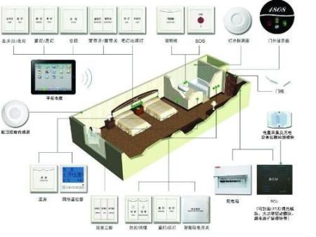 如何选择rcu客房控制器