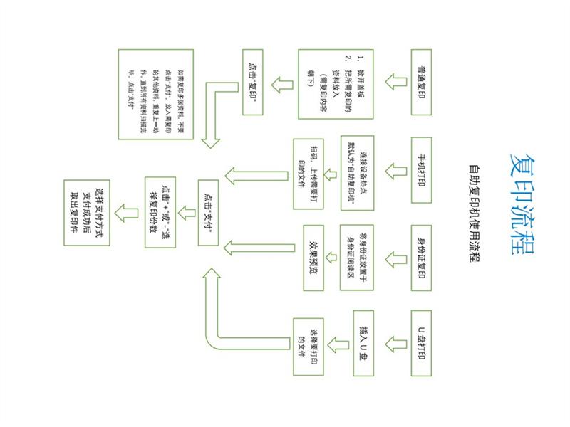 浙江共享 如何选购好用的共享复印打印机