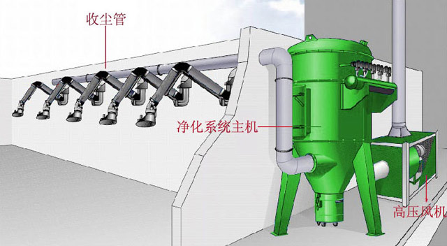 化集成系统加盟-宿州超实惠的中央烟尘净化集成系统出售