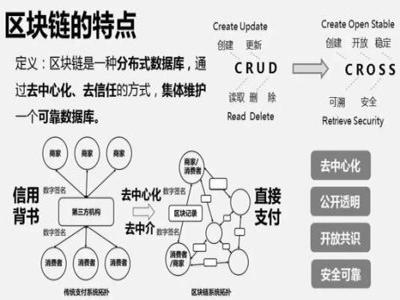 区块链怎么做|长沙区块链投资公司推荐