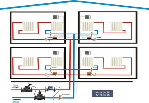 同城的节能管网平衡系统-靠谱的家庭装修是哪家