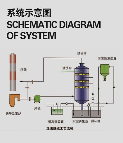 厂家批发双碱法脱硫-新款双碱法脱硫推荐