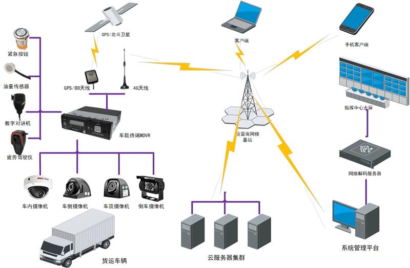 长途货车视频监控,长途货车监控系统