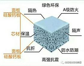 固原實惠的輕質隔墻板-有品質的聚苯顆粒水泥夾芯復合墻板推薦